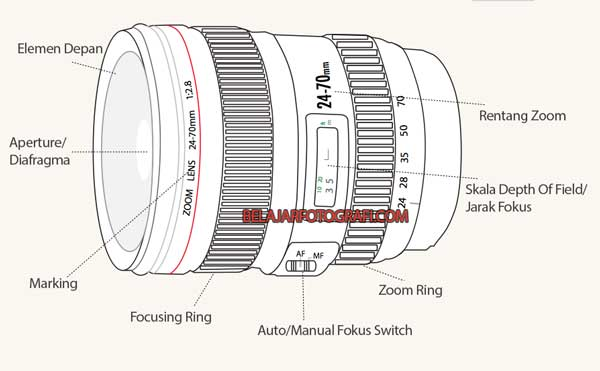 Illustration Knowing Parts Of Main A Lens First Photograph