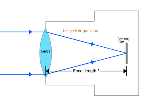 Focal-Length.png